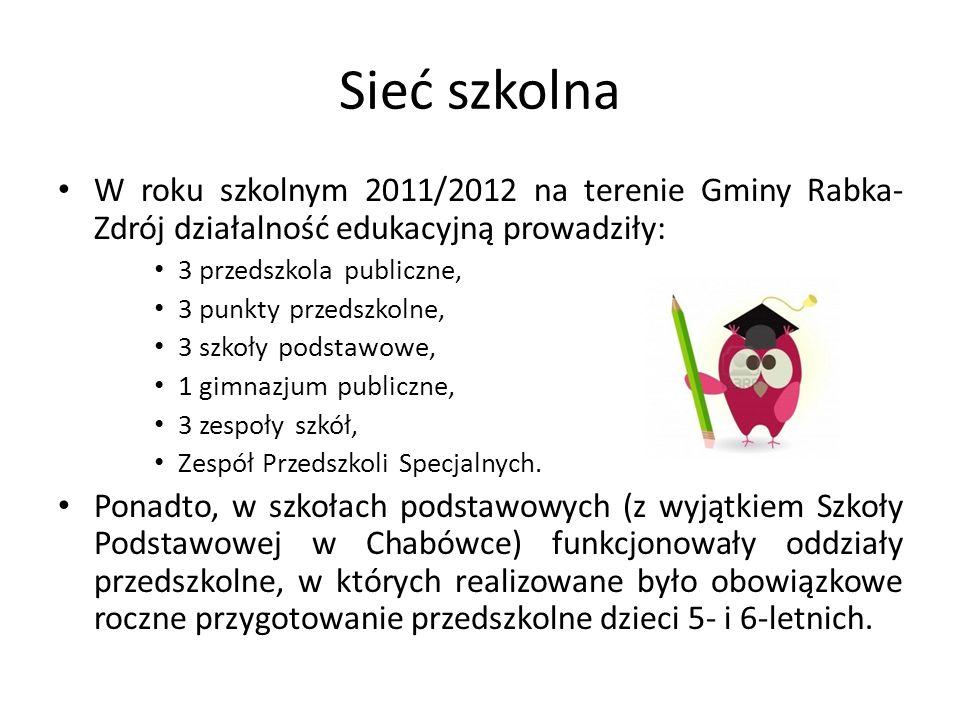 Sieć szkolna W roku szkolnym 2011/2012 na terenie Gminy Rabka-Zdrój działalność edukacyjną prowadziły: