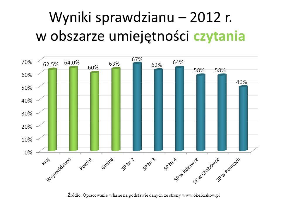 Wyniki sprawdzianu – 2012 r. w obszarze umiejętności czytania