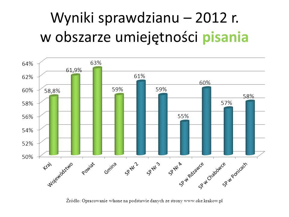Wyniki sprawdzianu – 2012 r. w obszarze umiejętności pisania