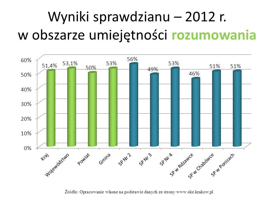 Wyniki sprawdzianu – 2012 r. w obszarze umiejętności rozumowania