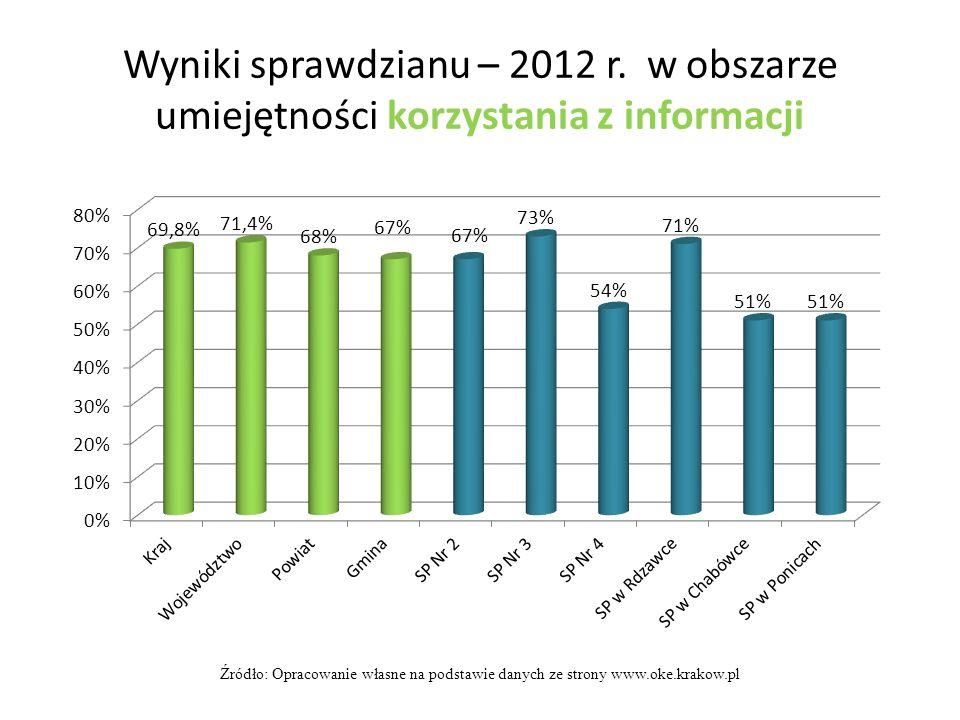 Wyniki sprawdzianu – 2012 r. w obszarze umiejętności korzystania z informacji