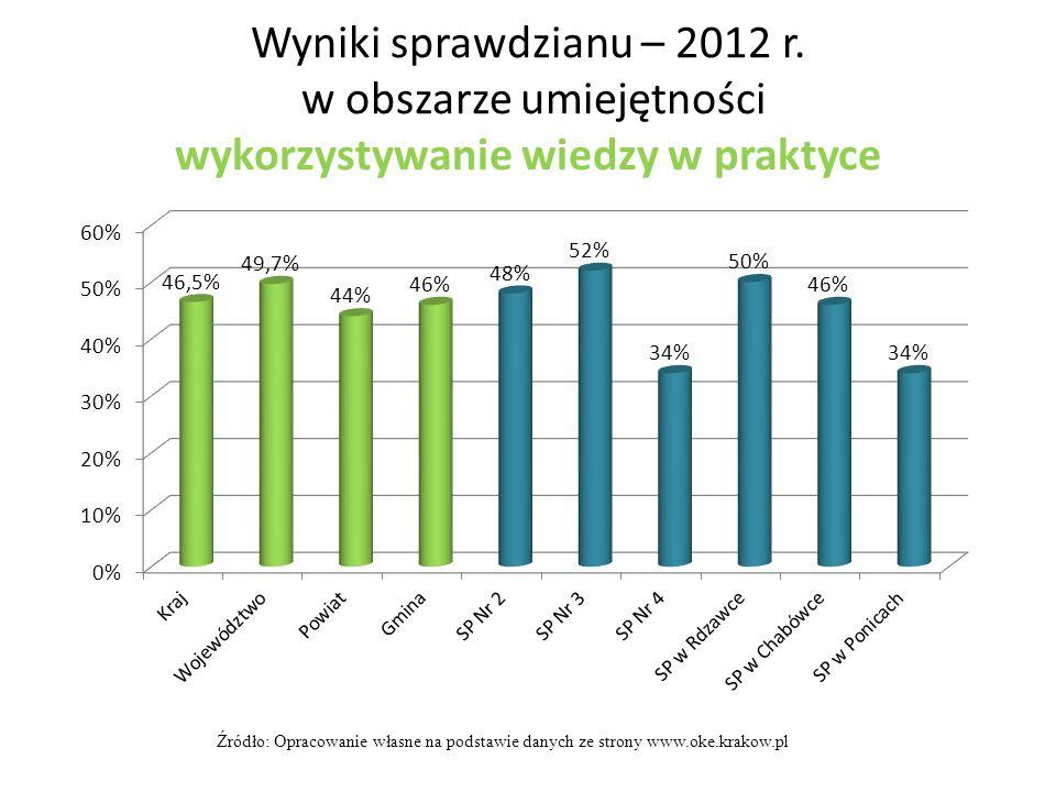 Wyniki sprawdzianu – 2012 r. w obszarze umiejętności wykorzystywanie wiedzy w praktyce