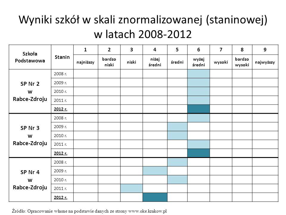 Wyniki szkół w skali znormalizowanej (staninowej) w latach 2008-2012