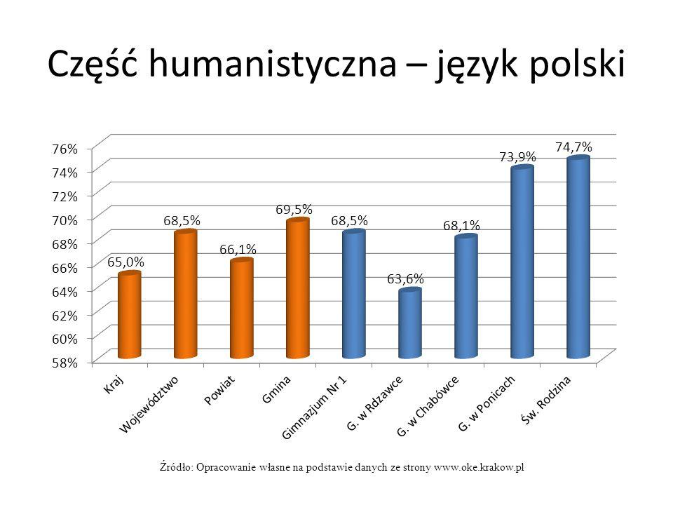 Część humanistyczna – język polski