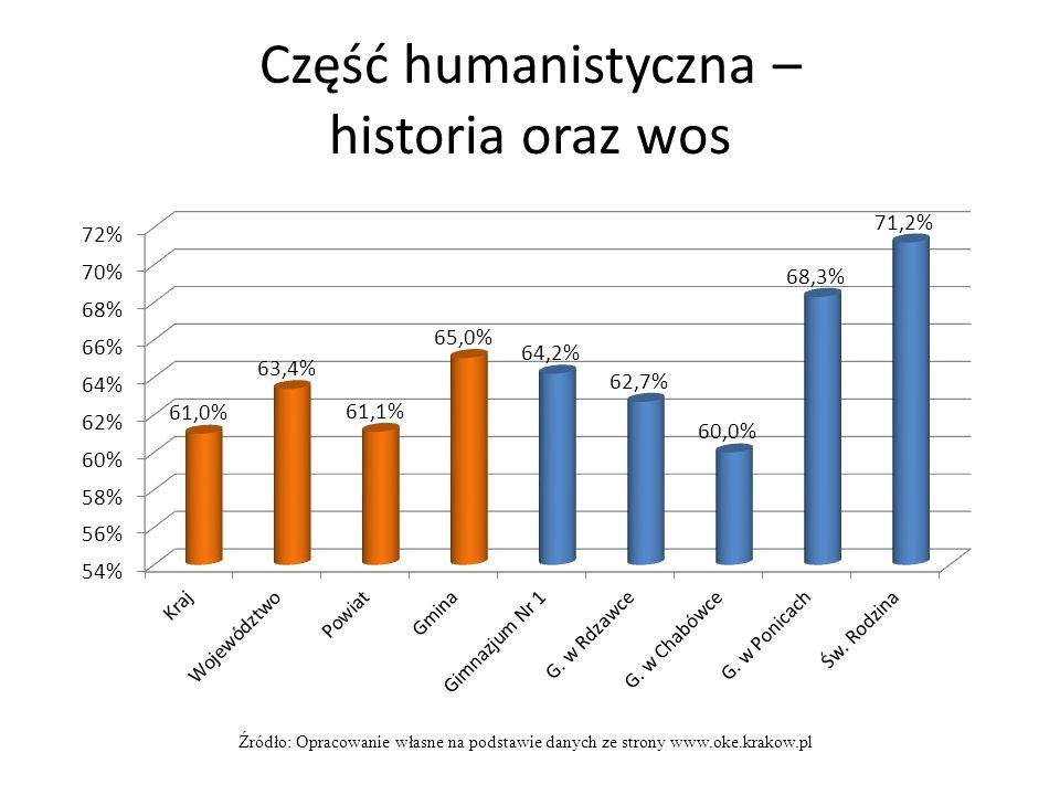 Część humanistyczna – historia oraz wos