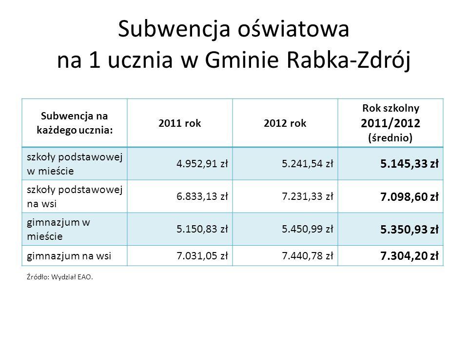 Subwencja oświatowa na 1 ucznia w Gminie Rabka-Zdrój
