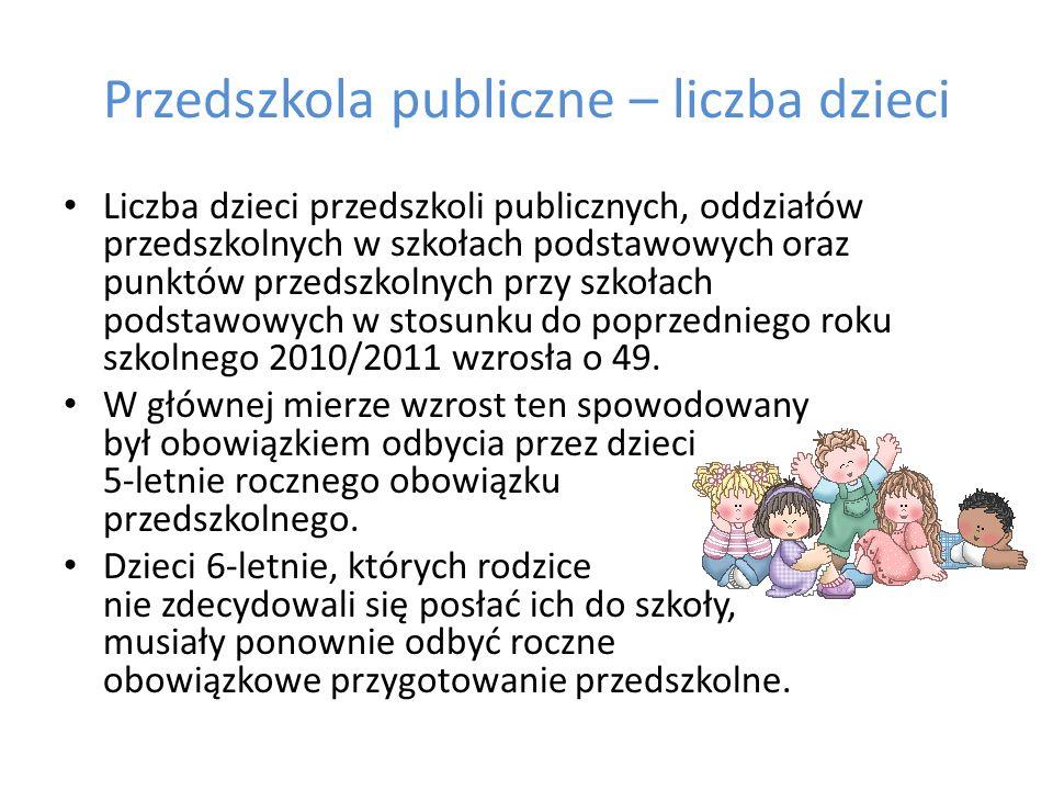 Przedszkola publiczne – liczba dzieci