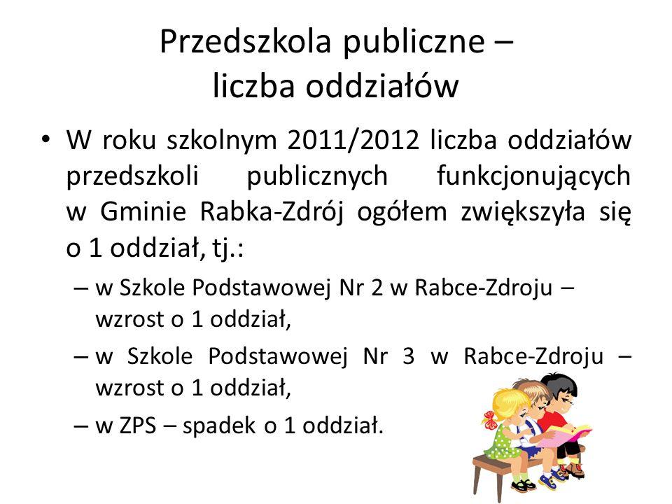 Przedszkola publiczne – liczba oddziałów