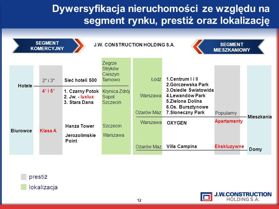 Dywersyfikacja nieruchomości ze względu na segment rynku, prestiż oraz lokalizację