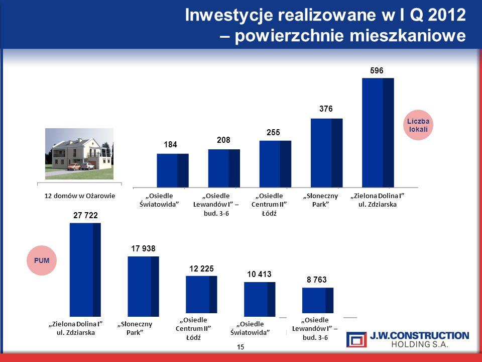 Inwestycje realizowane w I Q 2012 – powierzchnie mieszkaniowe