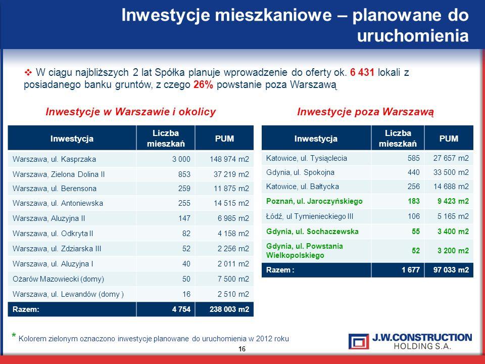 Inwestycje w Warszawie i okolicy Inwestycje poza Warszawą