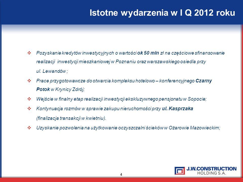 Istotne wydarzenia w I Q 2012 roku