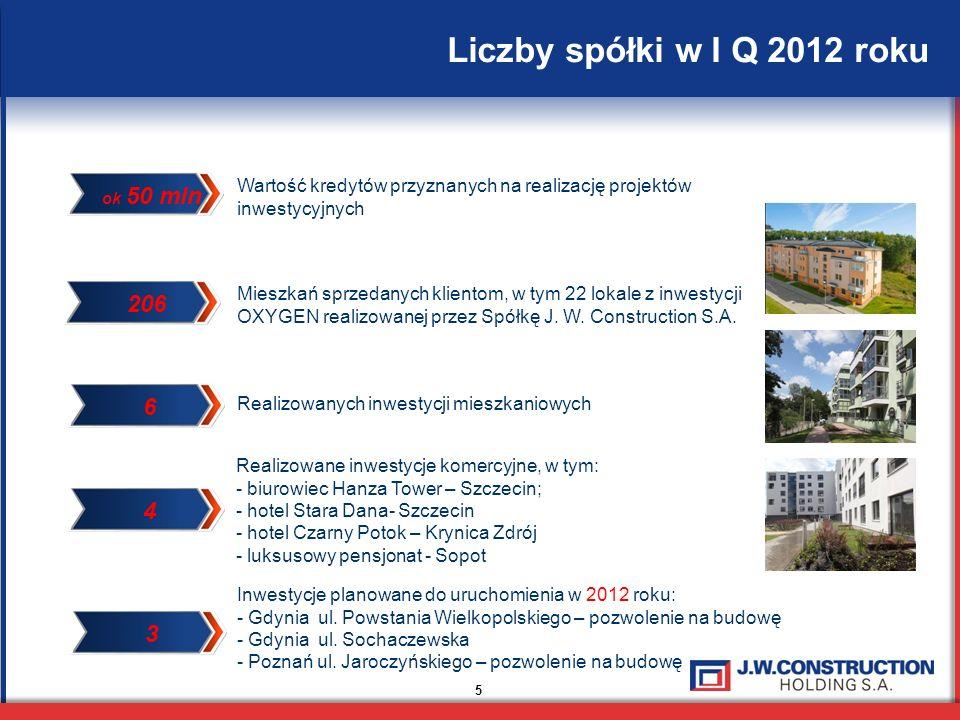 Liczby spółki w I Q 2012 roku Wartość kredytów przyznanych na realizację projektów. inwestycyjnych.