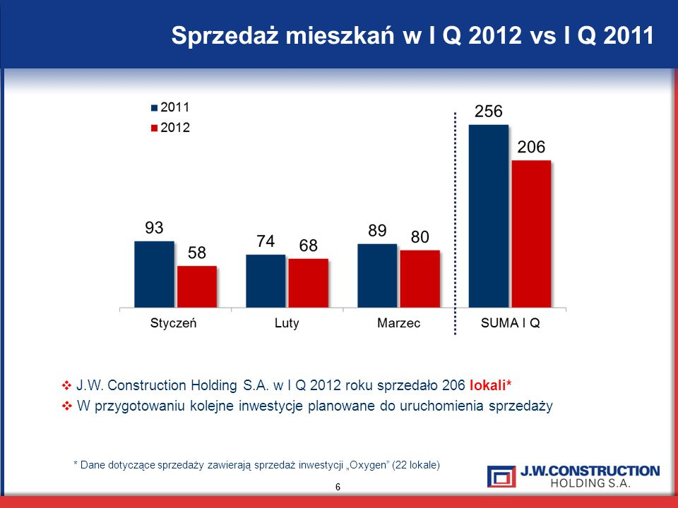 Sprzedaż mieszkań w I Q 2012 vs I Q 2011