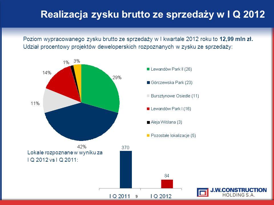 Realizacja zysku brutto ze sprzedaży w I Q 2012