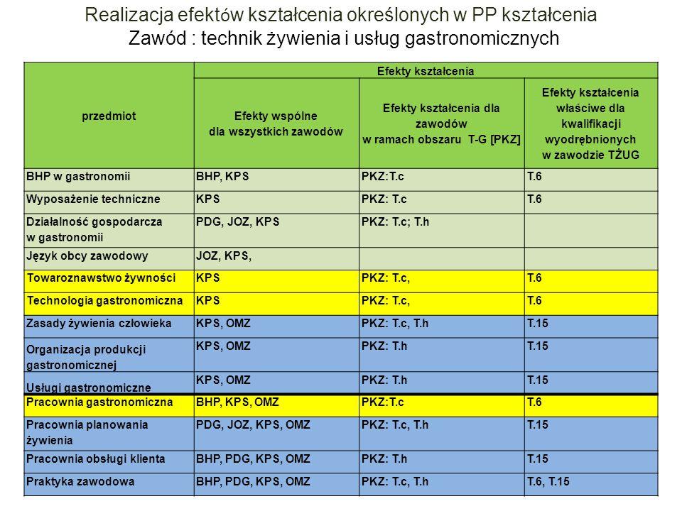 Realizacja efektów kształcenia określonych w PP kształcenia
