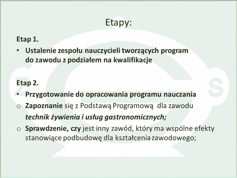 Etapy: Etap 1. Ustalenie zespołu nauczycieli tworzących program do zawodu z podziałem na kwalifikacje.