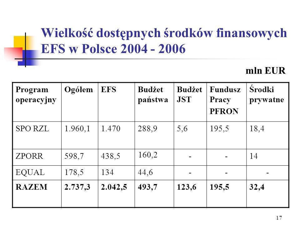 Wielkość dostępnych środków finansowych EFS w Polsce 2004 - 2006