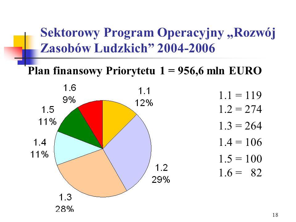 """Sektorowy Program Operacyjny """"Rozwój Zasobów Ludzkich 2004-2006"""