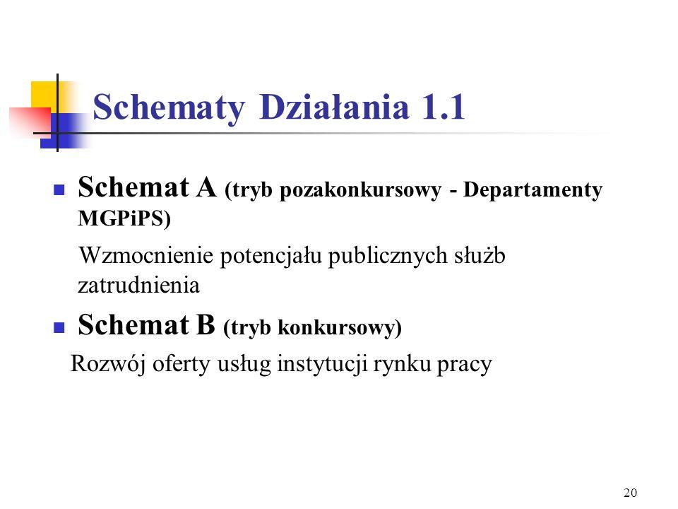 Schematy Działania 1.1 Schemat A (tryb pozakonkursowy - Departamenty MGPiPS) Wzmocnienie potencjału publicznych służb zatrudnienia.