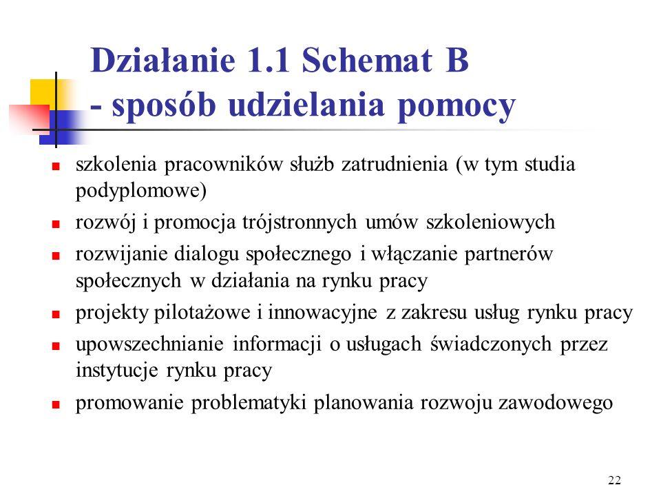 Działanie 1.1 Schemat B - sposób udzielania pomocy
