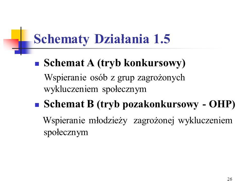 Schematy Działania 1.5 Schemat A (tryb konkursowy)