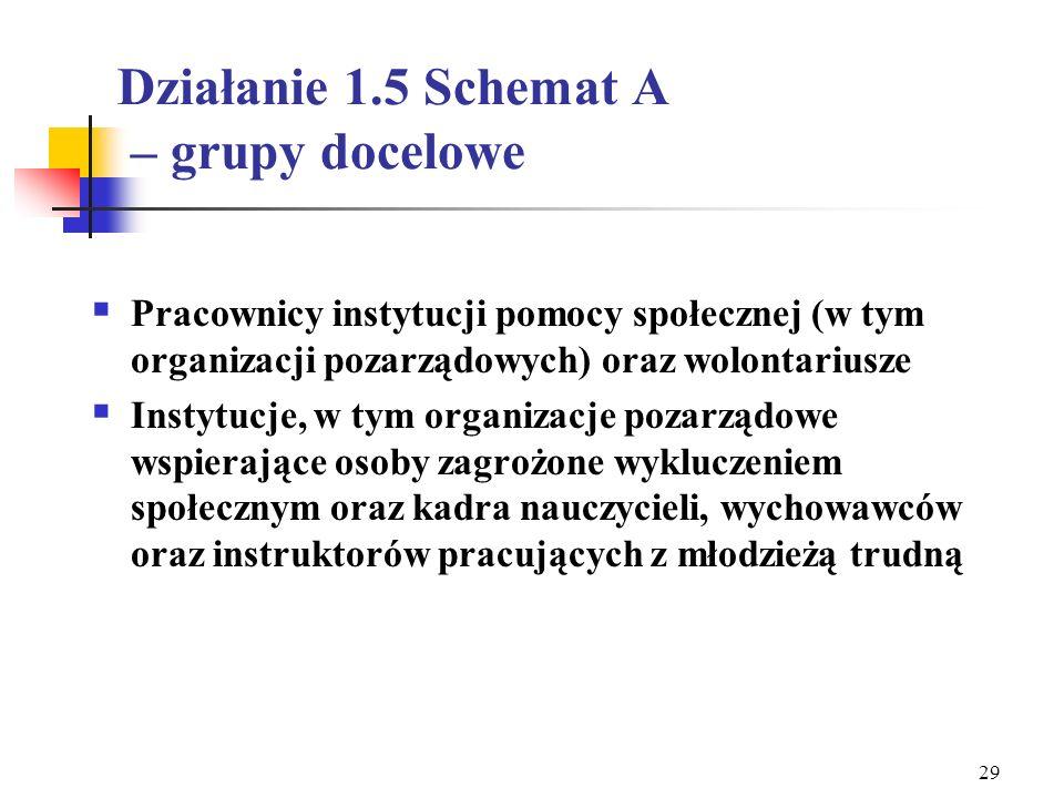 Działanie 1.5 Schemat A – grupy docelowe