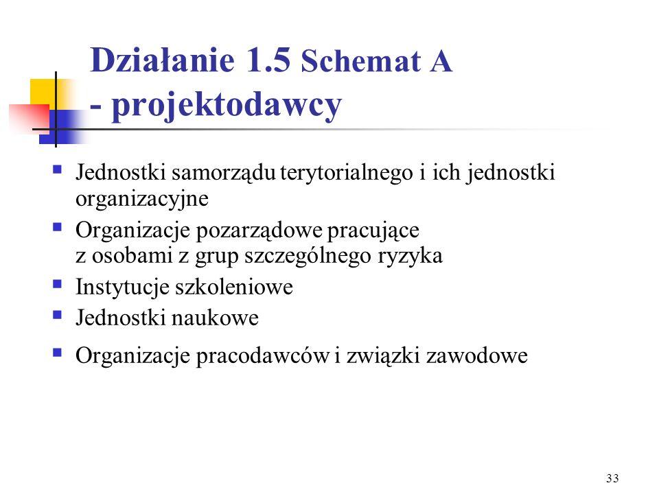 Działanie 1.5 Schemat A - projektodawcy