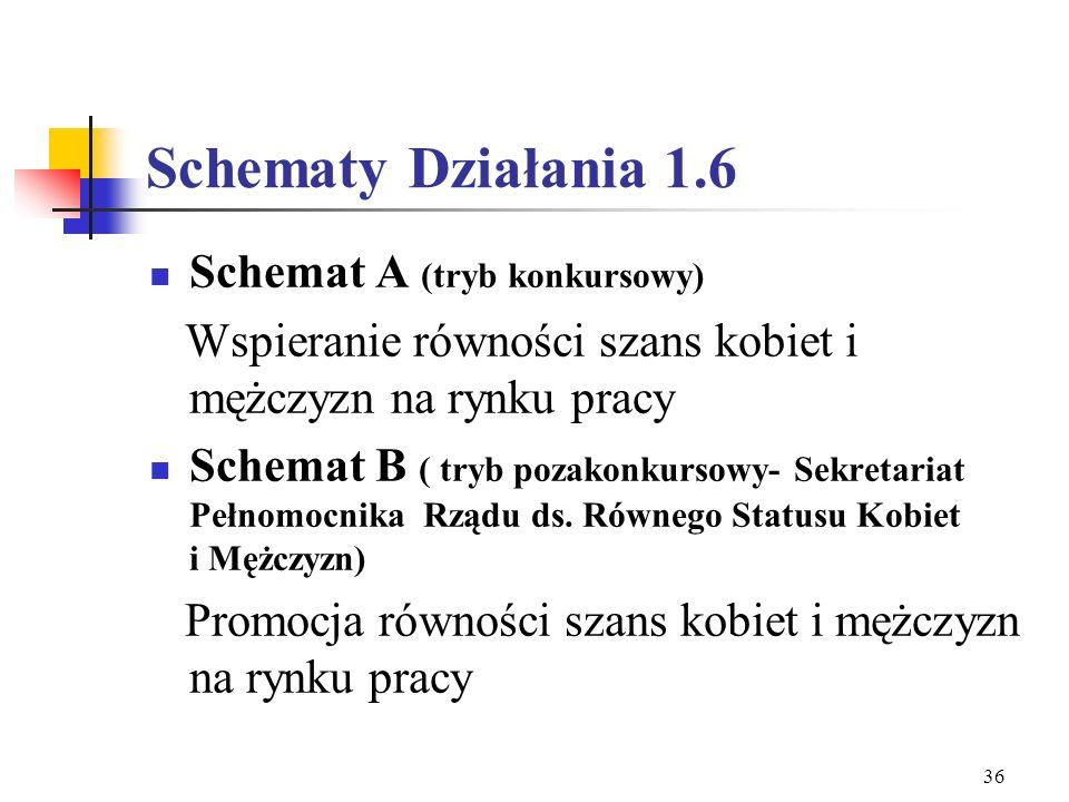 Schematy Działania 1.6 Schemat A (tryb konkursowy)