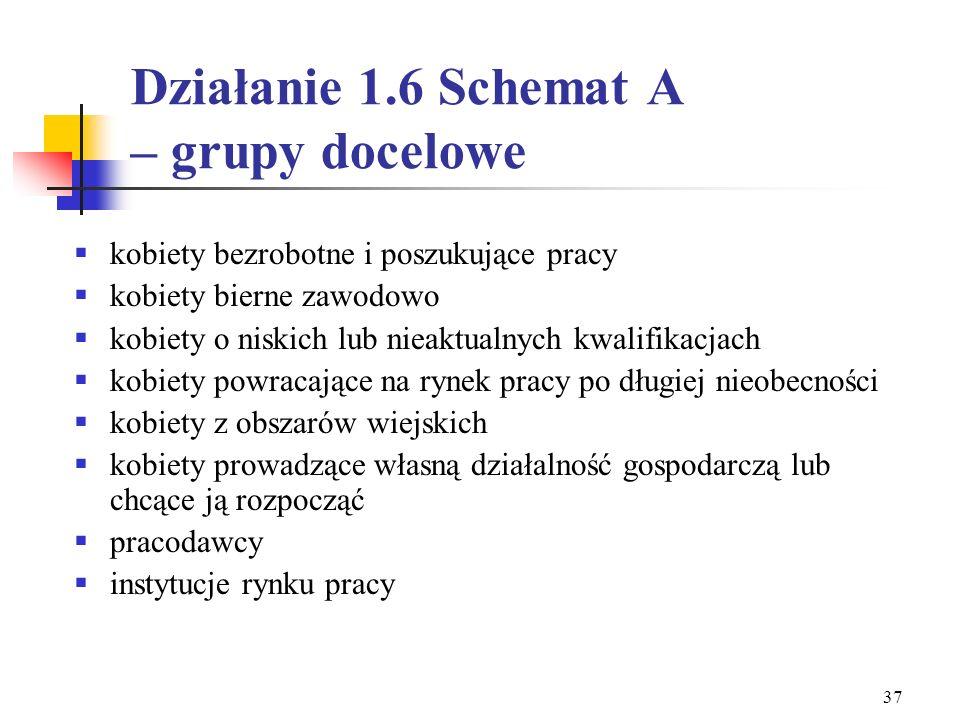 Działanie 1.6 Schemat A – grupy docelowe