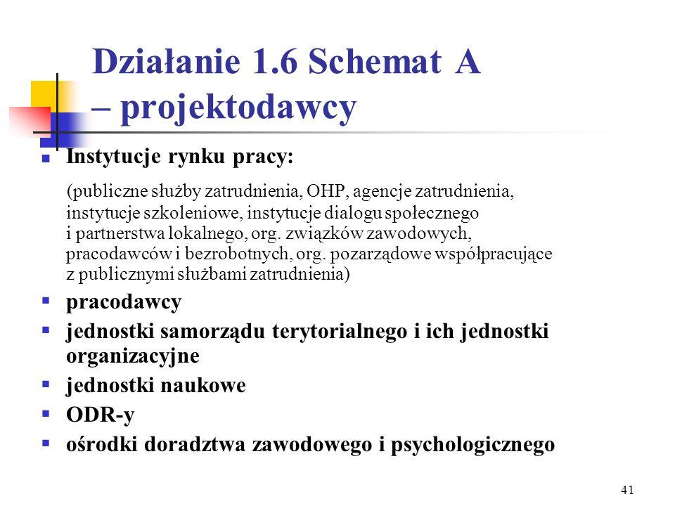 Działanie 1.6 Schemat A – projektodawcy