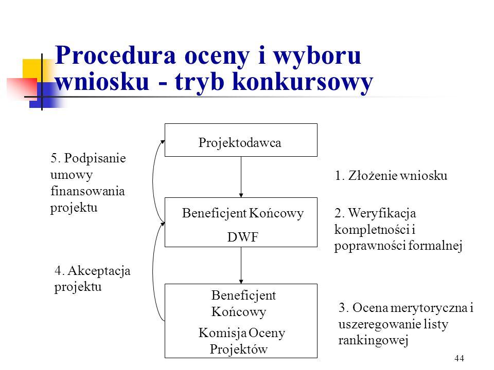 Komisja Oceny Projektów
