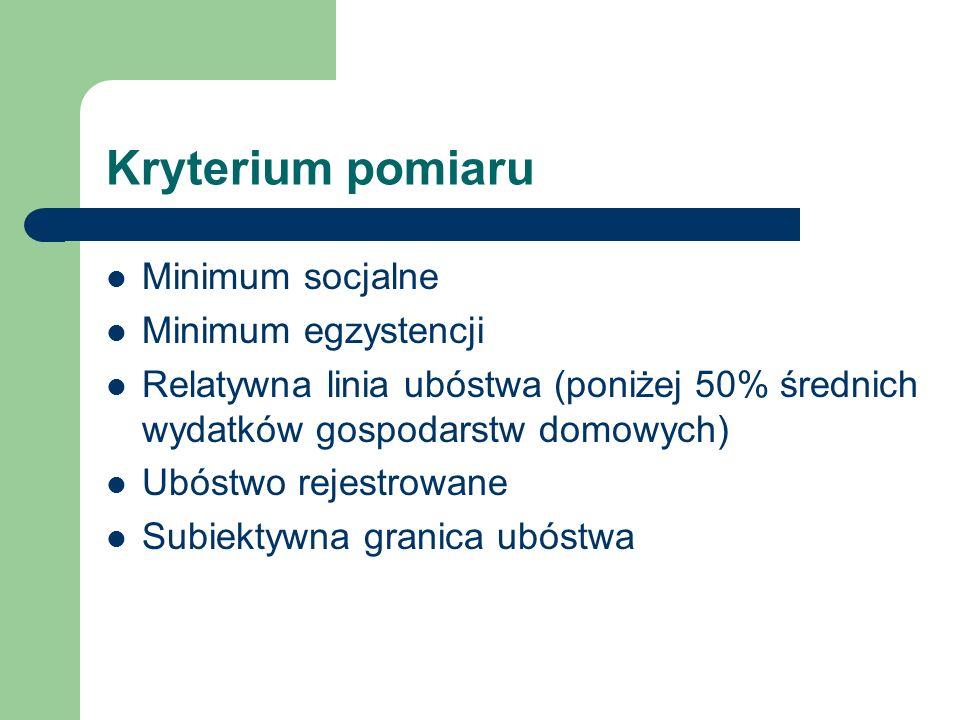 Kryterium pomiaru Minimum socjalne Minimum egzystencji
