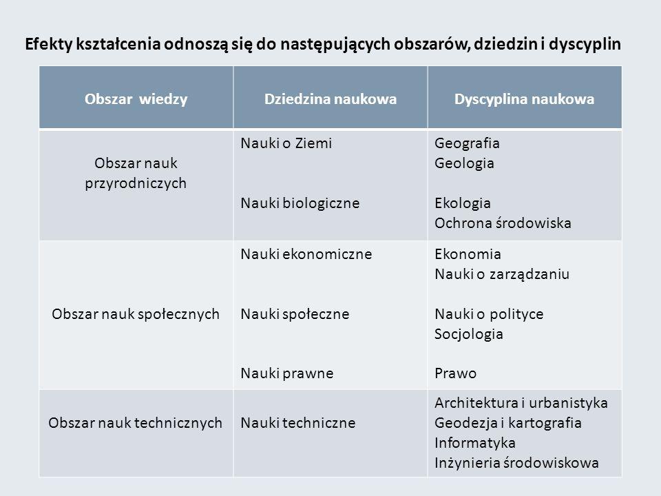 Efekty kształcenia odnoszą się do następujących obszarów, dziedzin i dyscyplin