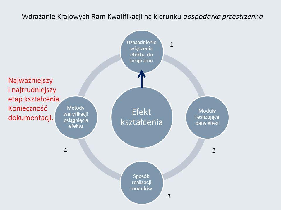 Wdrażanie Krajowych Ram Kwalifikacji na kierunku gospodarka przestrzenna