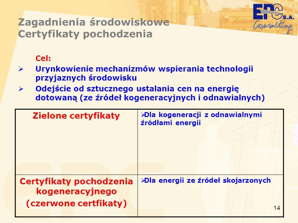 Zagadnienia środowiskowe Certyfikaty pochodzenia
