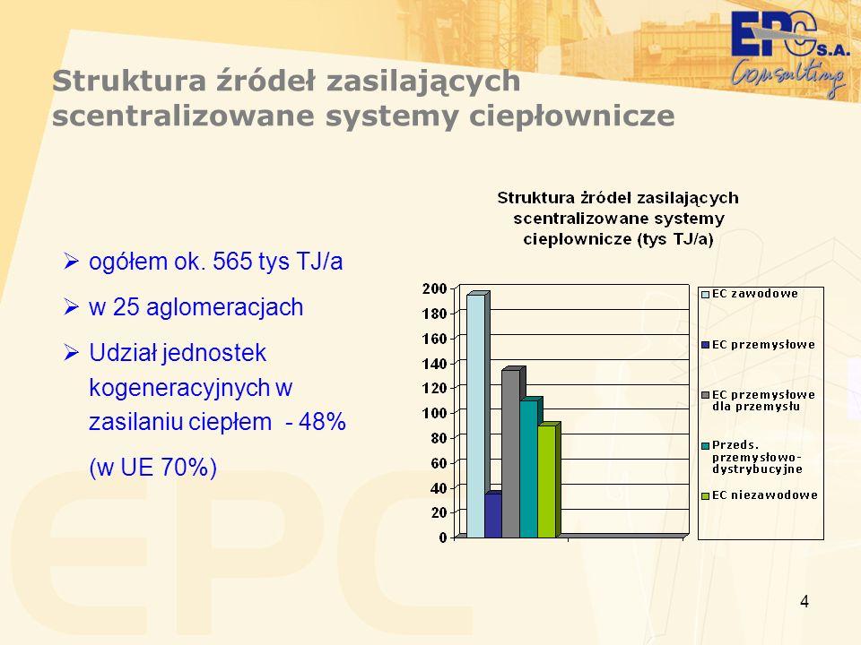 Struktura źródeł zasilających scentralizowane systemy ciepłownicze