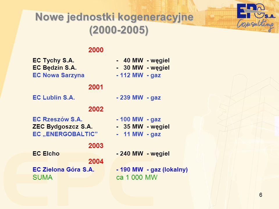 Nowe jednostki kogeneracyjne (2000-2005)