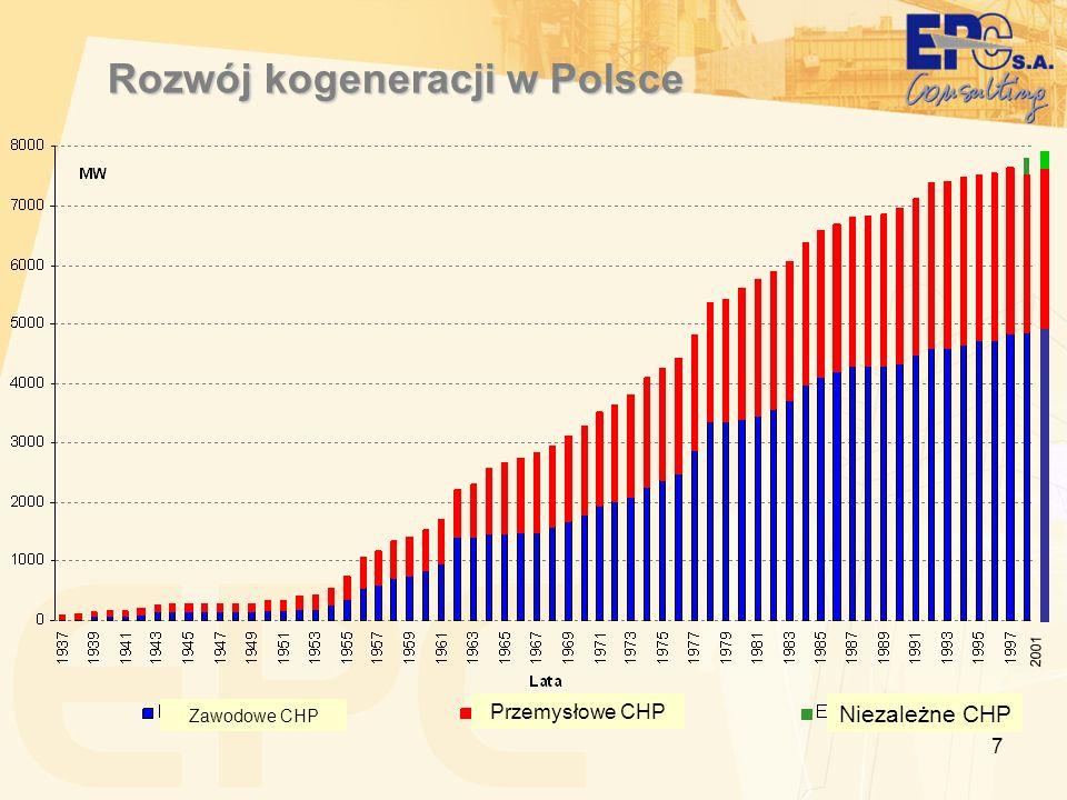 Rozwój kogeneracji w Polsce