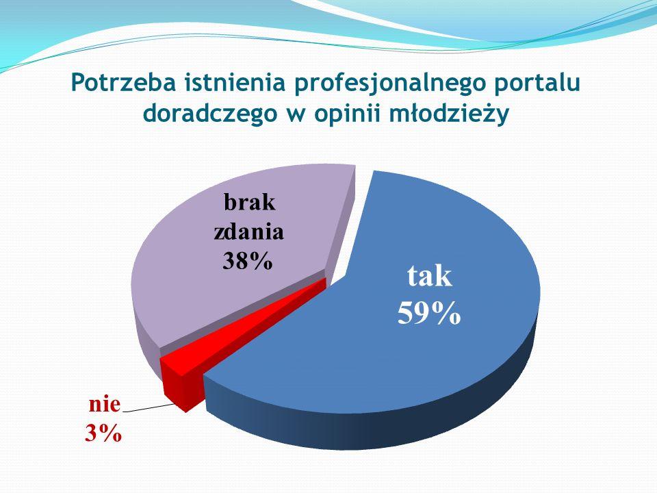 Potrzeba istnienia profesjonalnego portalu doradczego w opinii młodzieży