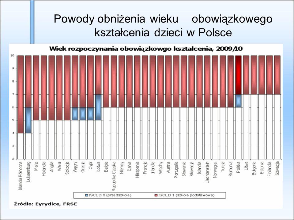 Powody obniżenia wieku obowiązkowego kształcenia dzieci w Polsce