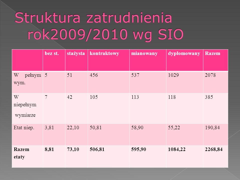 Struktura zatrudnienia rok2009/2010 wg SIO