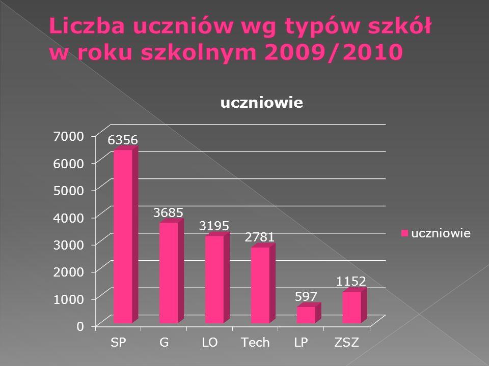 Liczba uczniów wg typów szkół w roku szkolnym 2009/2010