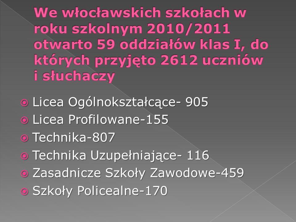 We włocławskich szkołach w roku szkolnym 2010/2011 otwarto 59 oddziałów klas I, do których przyjęto 2612 uczniów i słuchaczy
