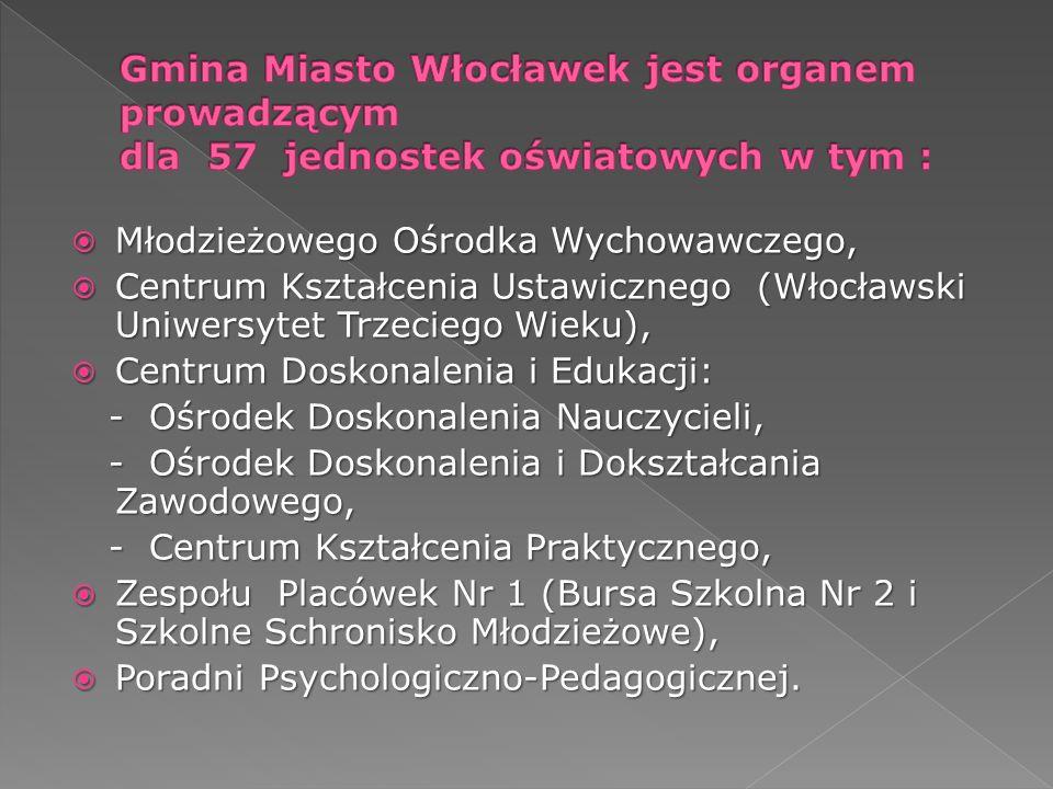 Gmina Miasto Włocławek jest organem prowadzącym dla 57 jednostek oświatowych w tym :