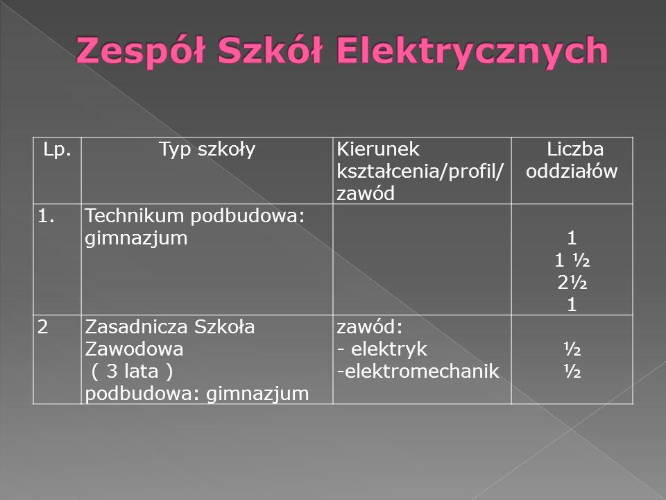 Zespół Szkół Elektrycznych