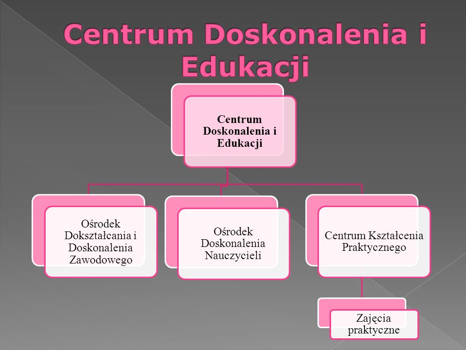 Centrum Doskonalenia i Edukacji
