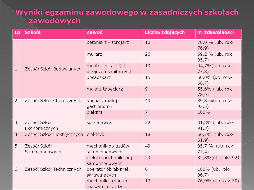 Wyniki egzaminu zawodowego w zasadniczych szkołach zawodowych