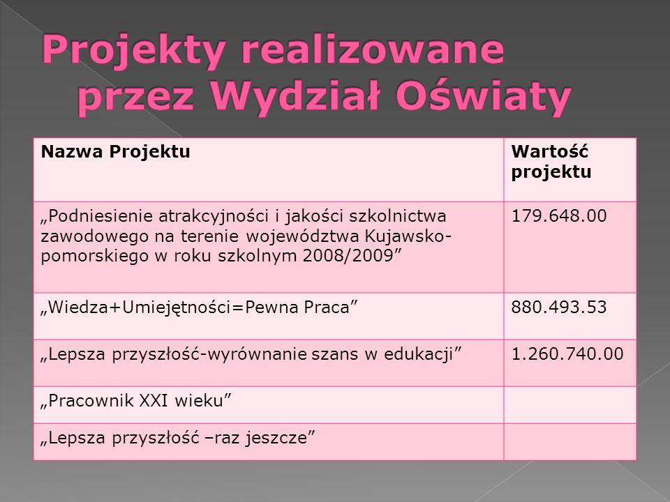 Projekty realizowane przez Wydział Oświaty