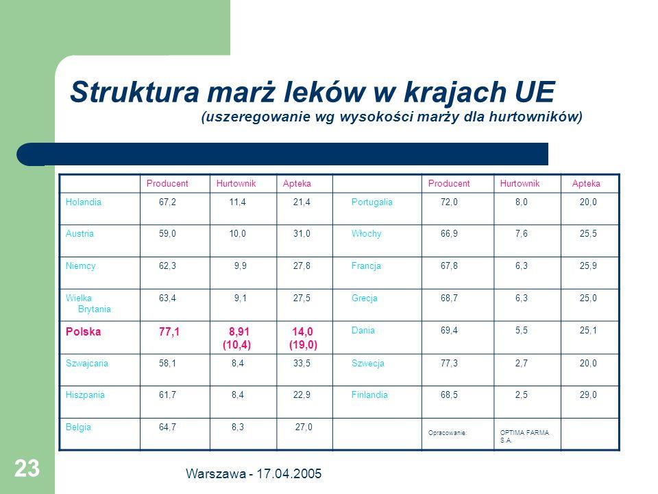Struktura marż leków w krajach UE (uszeregowanie wg wysokości marży dla hurtowników)
